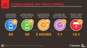korzystanie-z-aplikacji-mobilnych-czas-2018