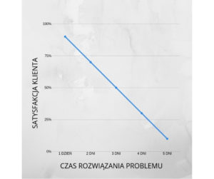 wykres-satysfakcja-klienta-czas-obslugi-klienta