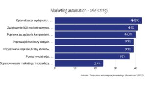 marketing-automation-w-strategii-firmy
